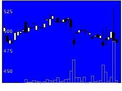 3775ガイアックスの株価チャート