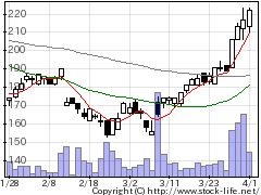 3776ブロードバンドタワーの株価チャート