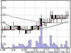 3777ジオネクストの株式チャート