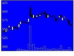 3778さくらネットの株式チャート