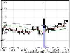 3779Jエスコムの株価チャート