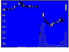 3782ディー・ディー・エスの株式チャート