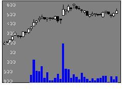 3784ヴィンクスの株式チャート