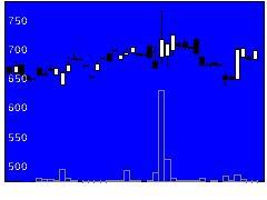 3787テクノマセマの株式チャート