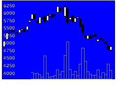 3788GMOクラウの株式チャート