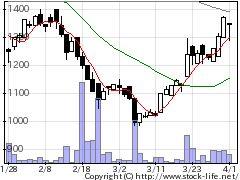3791IGポートの株価チャート