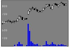 3793ドリコムの株価チャート