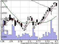 3798ULSグルプの株価チャート