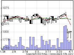 3800ユニリタの株価チャート