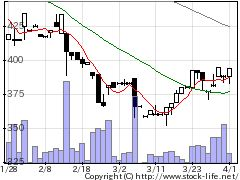 3803イメージ情報の株式チャート