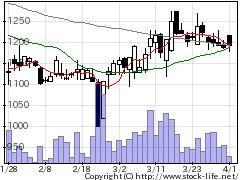 3804システムディの株式チャート