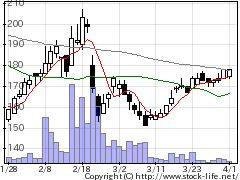 3807フィスコの株式チャート