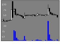 3808OKウェイヴの株価チャート