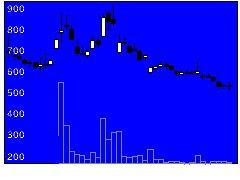 3810サイバーステップの株式チャート