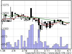 3816大和コンピューターの株価チャート