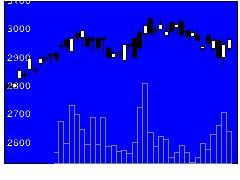 3817SRAHDの株式チャート