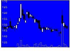 3823アクロディアの株価チャート