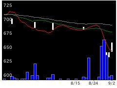 3824メディア5の株価チャート