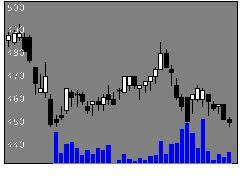 3826SIの株式チャート