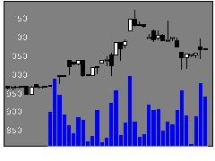 3830ギガプライズの株式チャート
