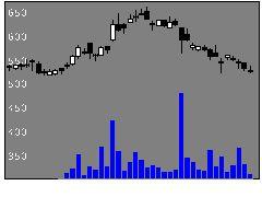 3835eBASEの株価チャート
