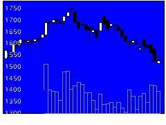 3837アドソル日進の株式チャート
