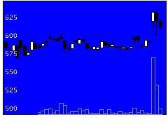 3839ODKの株式チャート