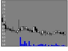 3840パスの株式チャート