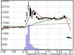 3841ジーダットの株式チャート