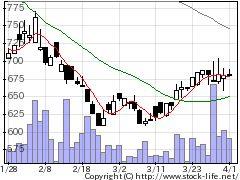 3842ネクスジェンの株価チャート