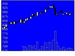 3843フリービットの株式チャート