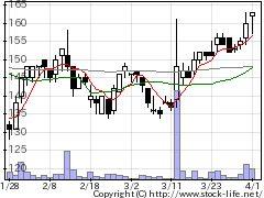 3845アイフリークの株価チャート