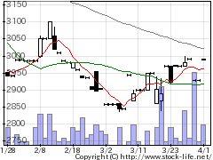 3847パ・システムの株価チャート