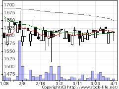 3848データアプリの株価チャート