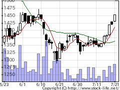 3850NTTDインの株価チャート