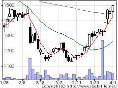 3851日本一ソフトの株価チャート
