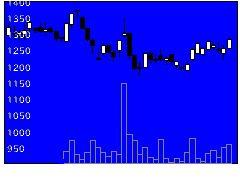 3852サイバーコムの株価チャート