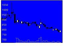 3853インフォテリアの株価チャート