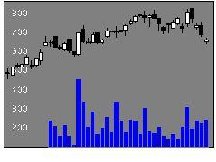 3854アイルの株価チャート