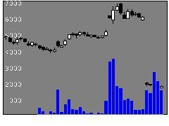 3856エーバランスの株価チャート