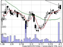 3858ユビAIの株価チャート