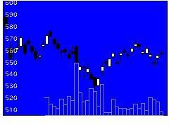 3861王子ホールディングスの株式チャート