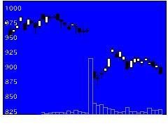 3863日本製紙の株価チャート