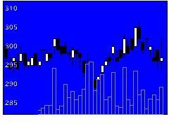 3864三菱製紙の株価チャート