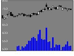 3865北越コーポの株式チャート