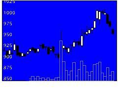 3877中越パルプ工業の株価チャート