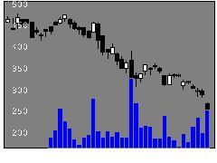 3880大王製紙の株価チャート