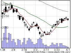3891高度紙の株価チャート