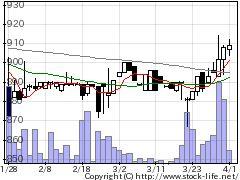 3892岡山製紙の株式チャート
