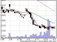 3895ハビックスの株式チャート